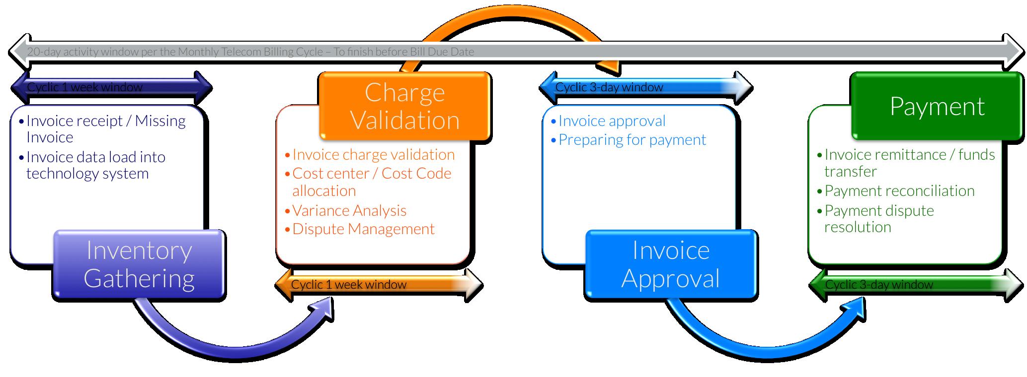 Telecom Invoice Processing